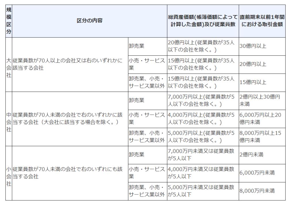 会社の分類